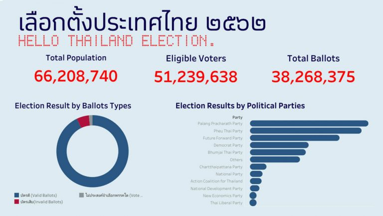 Tableau Training Malaysia 2019 Thailand General Election